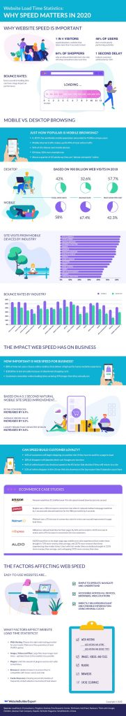 Why Website Load Time Matters in 2020 [Infographic]