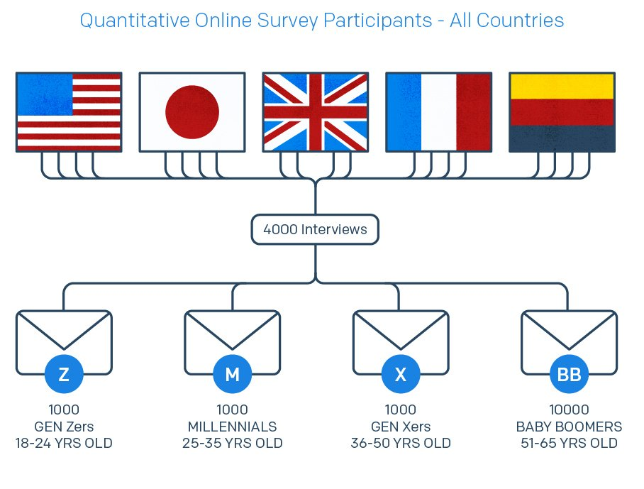 Announcing the 2020 Global Messaging Engagement Report | SendGrid