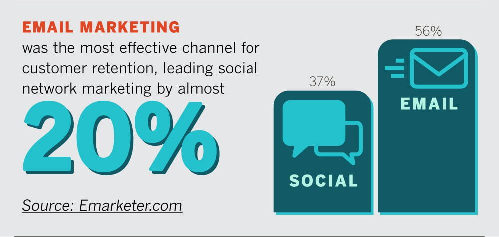 Email marketing is the most effective channel for customer retention