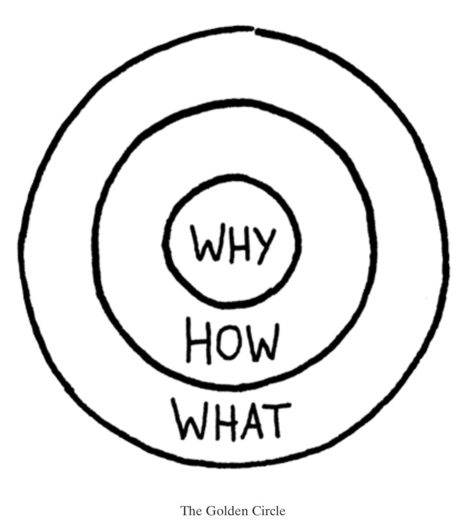 The Golden Circle illustrations - Why-How-What
