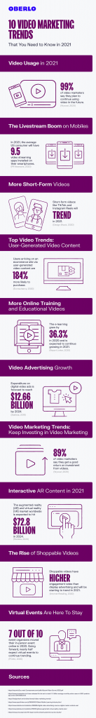 Video marketing trends infographic