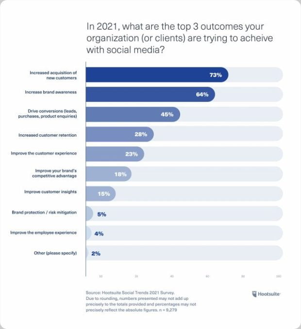 Chart: In 2021, what are the top 3 outcomes your organization is trying to achieve with social media?