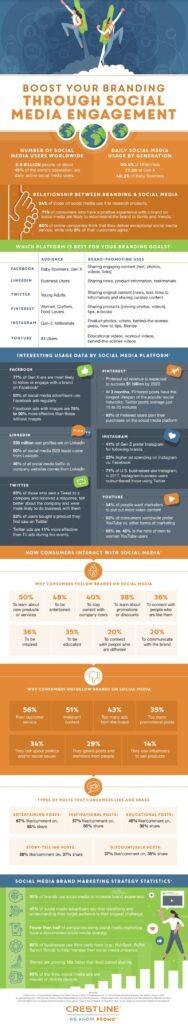 Social media marketing stats and tips