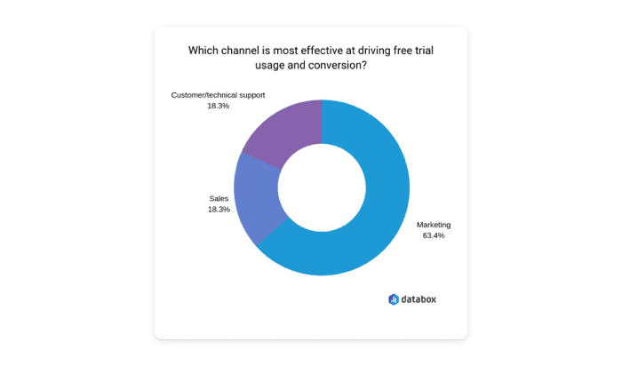 free trial emails usage chart