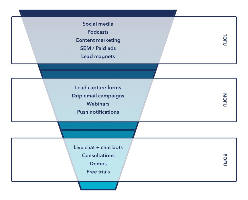 Lead generation strategies funnels