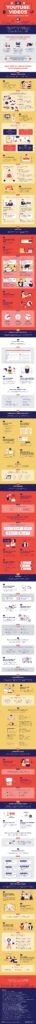 YouTube video ideas infographic