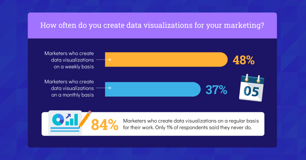 Data-Driven Marketing: How Confident Are Marketers in 2021?