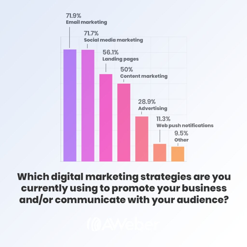 small business digital marketing strategies
